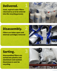 recycling water filters